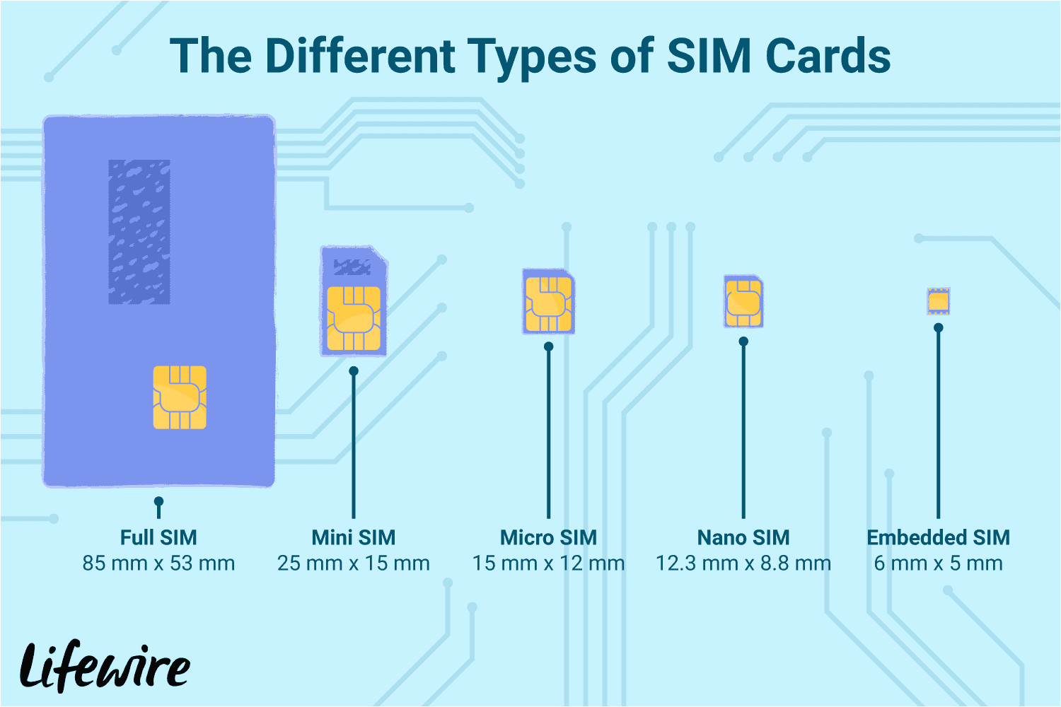 what are sim cards 577532 v3 5c10400746e0fb0001bed0b7 98b42ea418b34dd68dd7585bc870815b png