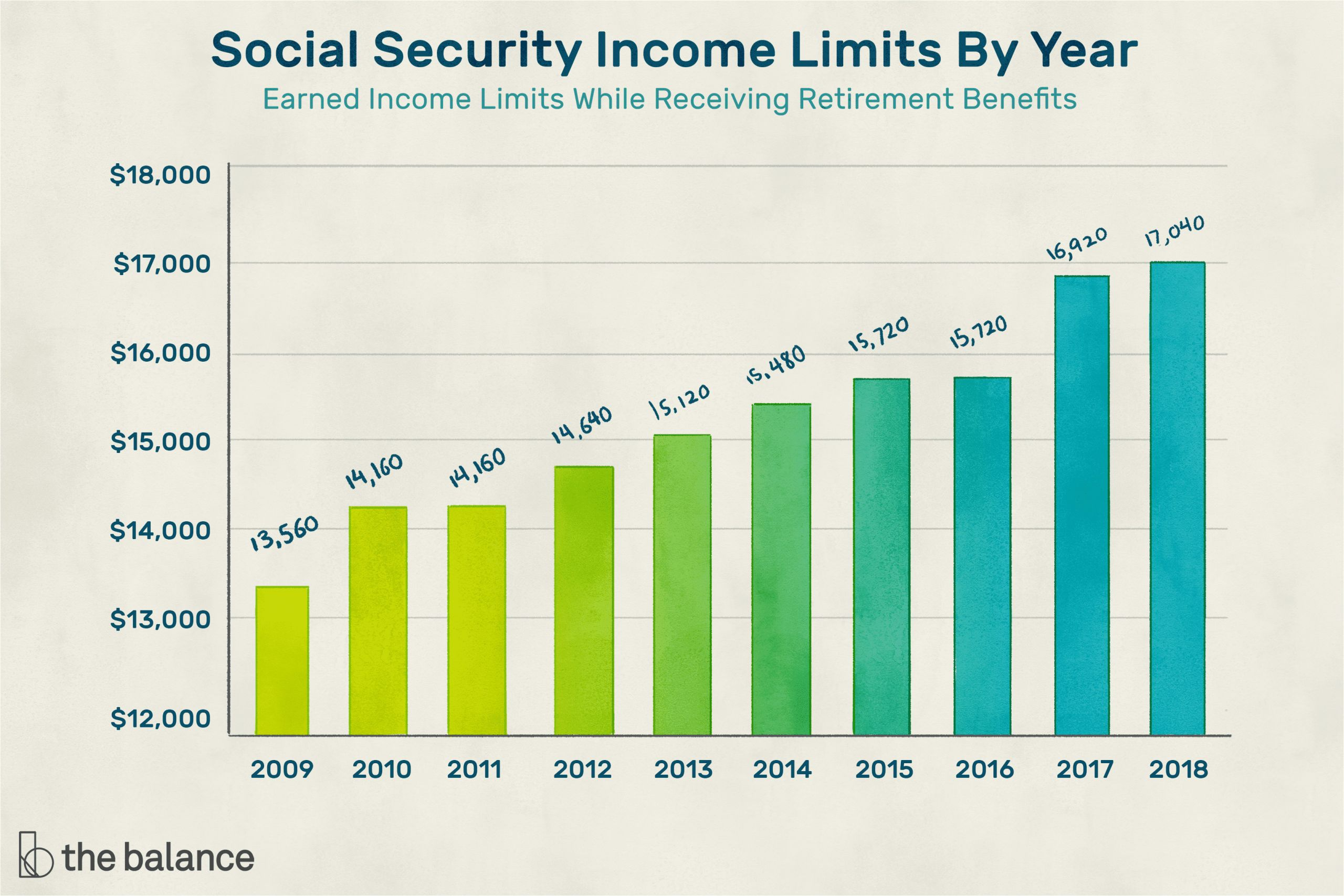 how does the social security earnings limit work 2388828 final 2a648bdf8bc84b318a1e116131459238 png