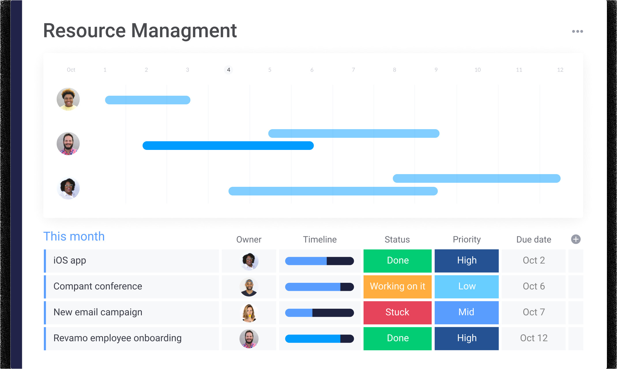 dpm resource management list png