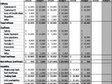 13 Week Cash Flow forecast Template How to Create A 13 Week Cash Flow forecast Model Plura