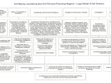 Aml Program Template Anti Money Laundering Policy Template Canada Templates