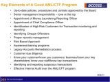Aml Program Template Corporate Compliance Program Template Templates Resume