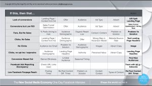 Ben Angel Email Marketing Templates if This then that Facebook Troubleshooting Template Ben