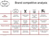Brand assessment Template Brand Competitive Analysis Value Innovation