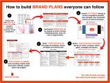 Brand assessment Template Looking for An Ideal Brand Plan format Here is Our format