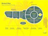 Brand Development Process Template Brand Key Brand Development Process I Am Brand