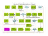 Brand Development Process Template Fine Product Development Process Template ornament