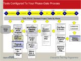 Brand Development Process Template Prod Dev Design for Innovation