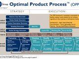 Brand Development Process Template Product Management Process and Framework 280 Group