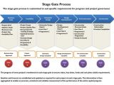 Brand Development Process Template Stage Gate Process Wiki Google Search Innovation