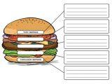 Burger Writing Template the Good Hamburger A Writing Lesson On Creating