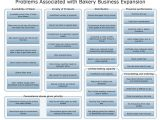 Business Expansion Plan Template Conceptdraw Samples Seven Management and Planning tools