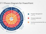 Cobit Templates Cobit 7 Phases Powerpoint Diagram Slidemodel
