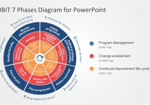 Cobit Templates Cobit 7 Phases Powerpoint Diagram Slidemodel