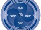 Cobit Templates Cobit It Governance Framework Information assurance