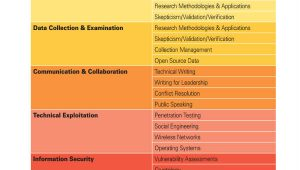 Competency Gap Analysis Template 33 Gap Analysis Pdf Free Premium Templates