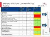 Competency Gap Analysis Template Competency Gap Analysis Template Image Collections