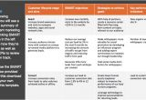 Content Marketing Proposal Template What 39 S New In Marketing November 2014 Smart Insights