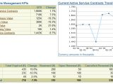 Contract Kpi Template Service Contracts Management Dashboard Dashboard Zone