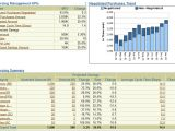Contract Kpi Template sourcing Management Dashboard Purchasing Performance