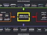 Creative Zen Maximum Sd Card Roland Zen Core Synthesis System Wohin Geht Die Reise