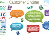 Customer Care Charter Template Sage One Support Our Customer Charter Sage One Blog