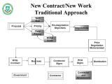 Dcaa Contract Brief Template Contract Management Overview Ppt Video Online Download