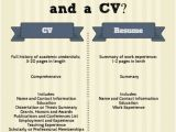 Difference Between Job Application and Resume What is the Difference Between A Cv and A Resume