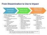 Dissemination Plan Template From Dissemination to Use to Impact Evaluation Graphic