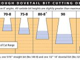 Dovetail Template Maker Dovetail Template Jig Templates Data