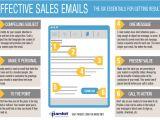 Effective Email Templates Best Tips for Email Marketing Emarketingblog Blog On