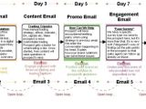 Email Funnel Templates Email Campaign Samples Structure Dvfx