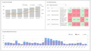 Email Marketing Dashboard Template Email Marketing Klipfolio Com