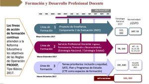 Enseñanza Y Desarrollo Profesional Docente Resumen Jefe De Ensenanza De Escuelas Secundarias Tecnicas