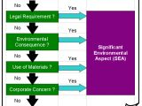 Environmental aspects Register Template Generic iso 14001 Ems Templates