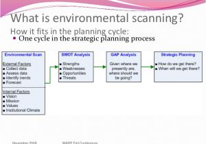 Environmental Scan Template Environmental Scanning Ppt