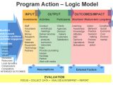 Evaluation Logic Model Template Diabetes Training and Technical assistance Center