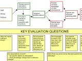 Evaluation Logic Model Template Example Of A Logic Model with Evaluation Quesitons