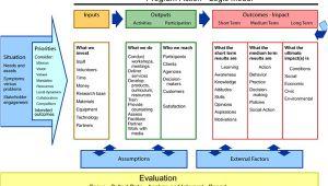 Evaluation Logic Model Template Logic Models A tool for Program Planning and assessment
