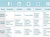 Facebook Posting Schedule Template How to Create A social Media Posting Schedule Constant