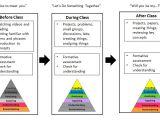 Flipped Classroom Lesson Plan Template A Flipped Classroom Primer Etale Education Innovation