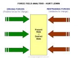 Force Field Analysis Diagram Template Lewin 39 S force Field Analysis Explained