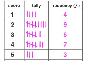 Frequency Table Template Frequency Distribution Table A Maths Dictionary for Kids