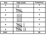 Frequency Table Template Grouped and Ungrouped Data Tutorvista