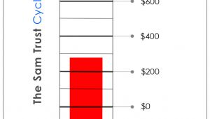 Fundraising Charts Templates Fundraising Chart Template