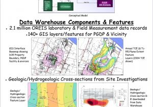 Gis Project Proposal Template Data Warehouse Gis Dwgis Project Summary