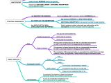 Gmat Awa Template Mind Maps for Gmat Awa Da 39 S Blog