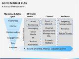 Gtm Plan Template Go to Market Plan Powerpoint Template Sketchbubble