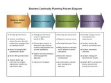 Healthcare Business Continuity Plan Template Business Continuity Planning Process Diagram