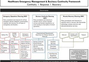 Healthcare Business Continuity Plan Template Coop Upper Cumberland Healthcare Preparedness Coalition